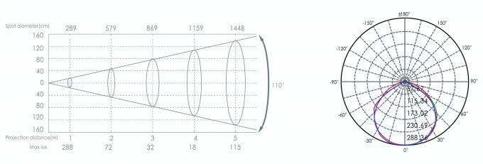 IP65 12W RGB External Wall Washer Lights 0